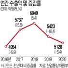 수출,한국,지난해,전년,코로나19