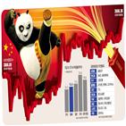 중국,시장,내수,주식,미국,업체,최근,관련주,주가