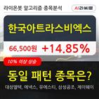 한국아트라스비엑스,보이,주가