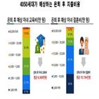 은퇴,평균,소득,부족,예상,필요,자녀