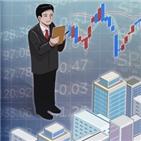 영업이익,실적,전망,전년,증가,대비,감소,작년,코스피