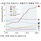 중국,탄소,주석,석탄,지적