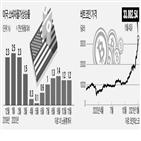 인플레이션,올해,물가상승률,물가,월가,비트코인,전망