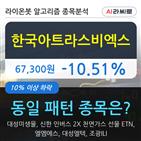 한국아트라스비엑스,하락