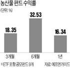 수익률,농산물,가격,최근,펀드