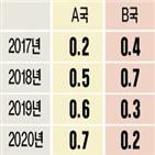 수요,소득분배,상승,부담,가격,상태,은퇴