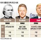 대통령,트럼프,탄핵,탄핵안,하원,워싱턴,상원,민주당,공화당,난입