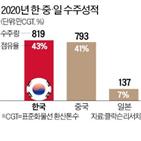 수주,한국,세계,올해,선박,중국