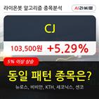 기관,CJ,순매매량