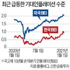 인플레이션,상승,코로나19,물가,가격,이후