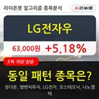 LG전자우,상승