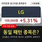 기관,LG,순매매량