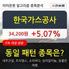 기관,한국가스공사,순매매량
