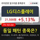 기관,LG디스플레이,순매매량,상승