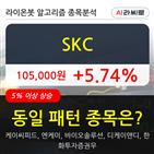 기관,상승,SKC,순매매량