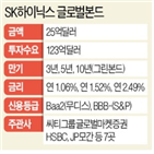 SK하이닉스,발행,글로벌본드,해외,인수,증가,수요