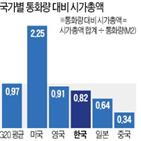 증시,수준,한국,주요국