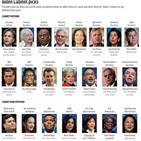 바이든,내각,당선인,인준,여성,백인,지명자,장관,백악관,남성