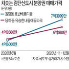 분양권,검단신도시,인천,수요,원당동,아파트