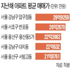 평균,지난해,서울,아파트