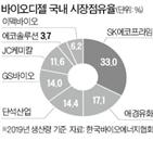 바이오디젤,SK에코프라임,투자,앤컴퍼니,혼합비율,수요,국내,회장