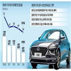 중국,지난해,기아,판매,현대차,판매량,올해,자동차,시장,출시