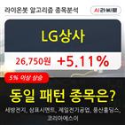 LG상사,기관,순매매량,상승