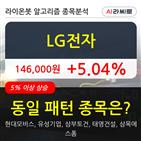 기관,LG전자,순매매량