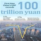 중국,경제,코로나19,작년,100조,위안,세계,목표,사회,인민일보