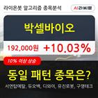 이오,상승,55만5056주