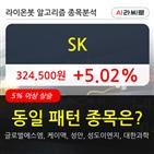 기관,SK,순매매량,000주