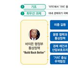 바이든,행정부,통상정책,회복,미국,중국,가치