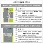 사고,기준,차량,과실,과실비율,우회전,오토바이