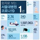 서울대병원,코로나19,환자,완치,치료,누적