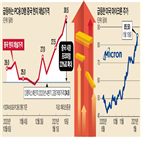 반도체,메모리,가격,시장,중국,고정거래가격,주가,업체,삼성전자