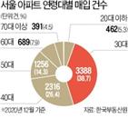 이하,서울,아파트,구입