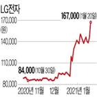 LG전자,사업부,시장,사업,중단