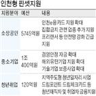 인천,사업,지원,업종,중소기업,청년,소상공인,최대