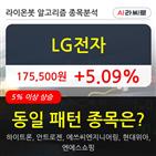 LG전자,기관,순매매량,상승