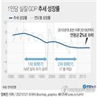 성장률,생산성,추세,투자