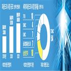 인텔,삼성전자,생산,물량,제품,공정,반도체,수주