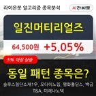 기관,일진머티리얼즈,순매매량,상승
