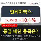 기관,엔케이맥스,000주