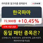 한국파마,상승,기사