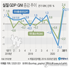 금감원,성장률,공공기관,지정,펀드