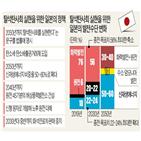 일본,탈석탄,비중,사회,원전,신재생에너지,정부,가장,배출,온실가스