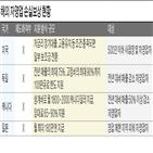 지원,자영업자,임대료,매출,코로나19,일본