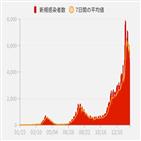 일본,신규,확진,확진자가