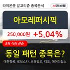 아모레퍼시픽,기관,상승