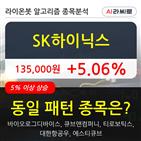 기관,SK하이닉스,순매매량